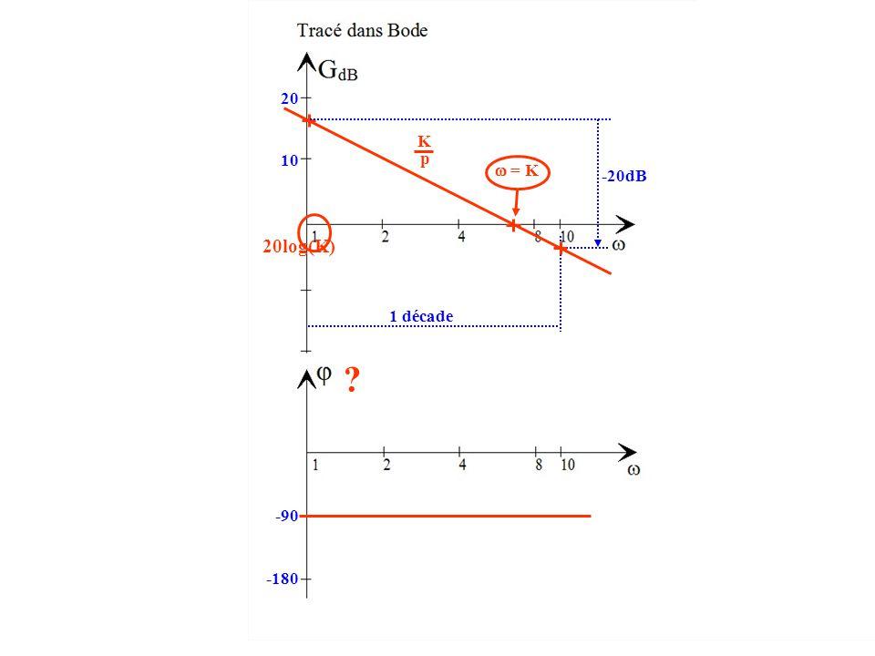 20 K p 10  = K -20dB 20log(K) 1 décade -90 -180
