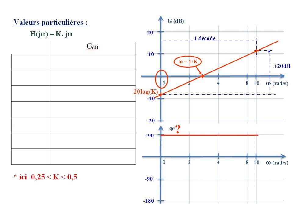 20log(K) H(j) = K. j 20 1 décade 10  = 1/K +20dB -10 -20 +90 -90