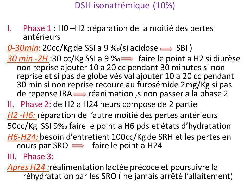 DSH isonatrémique (10%) Phase 1 : H0 –H2 :réparation de la moitié des pertes antérieurs. 0-30min: 20cc/Kg de SSI a 9 ‰(si acidose SBI )