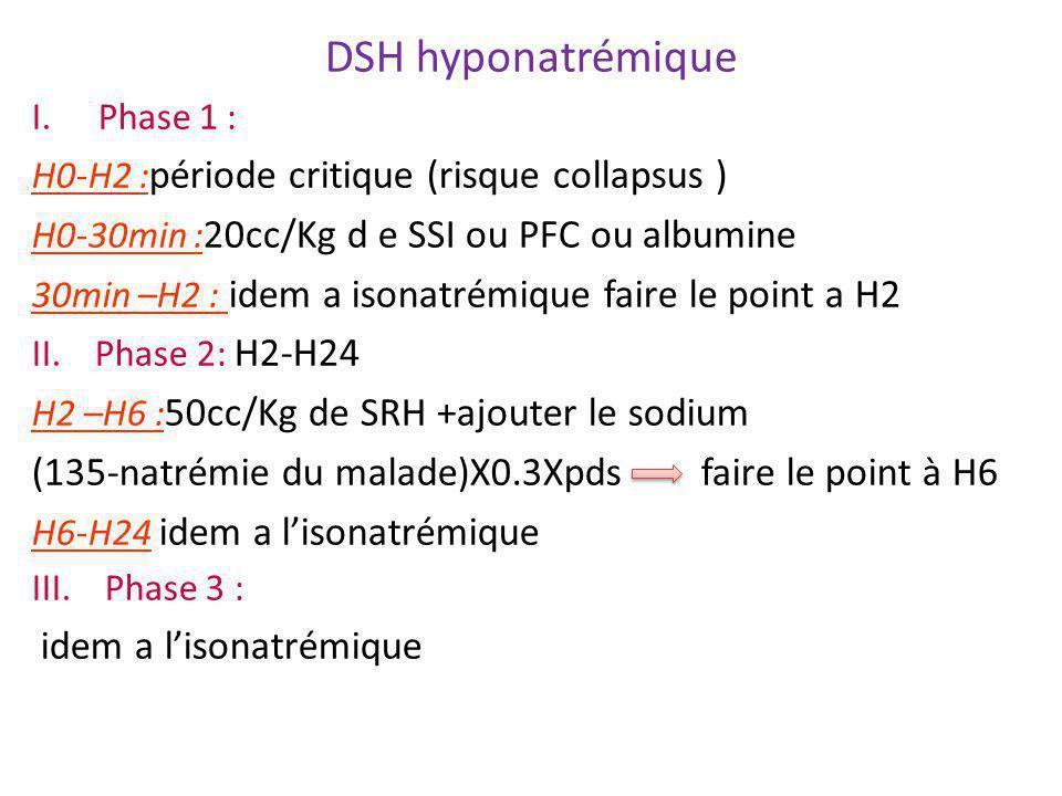 DSH hyponatrémique Phase 1 : H0-H2 :période critique (risque collapsus ) H0-30min :20cc/Kg d e SSI ou PFC ou albumine.