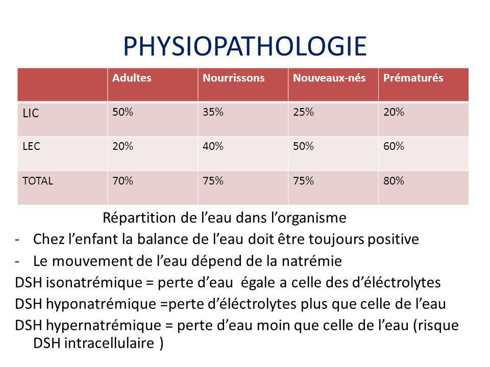 PHYSIOPATHOLOGIE Répartition de l'eau dans l'organisme