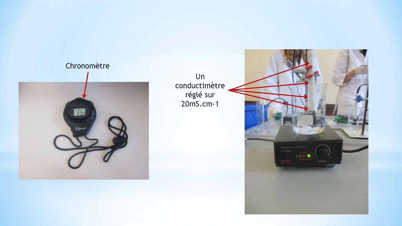 Un conductimètre réglé sur 20mS.cm-1