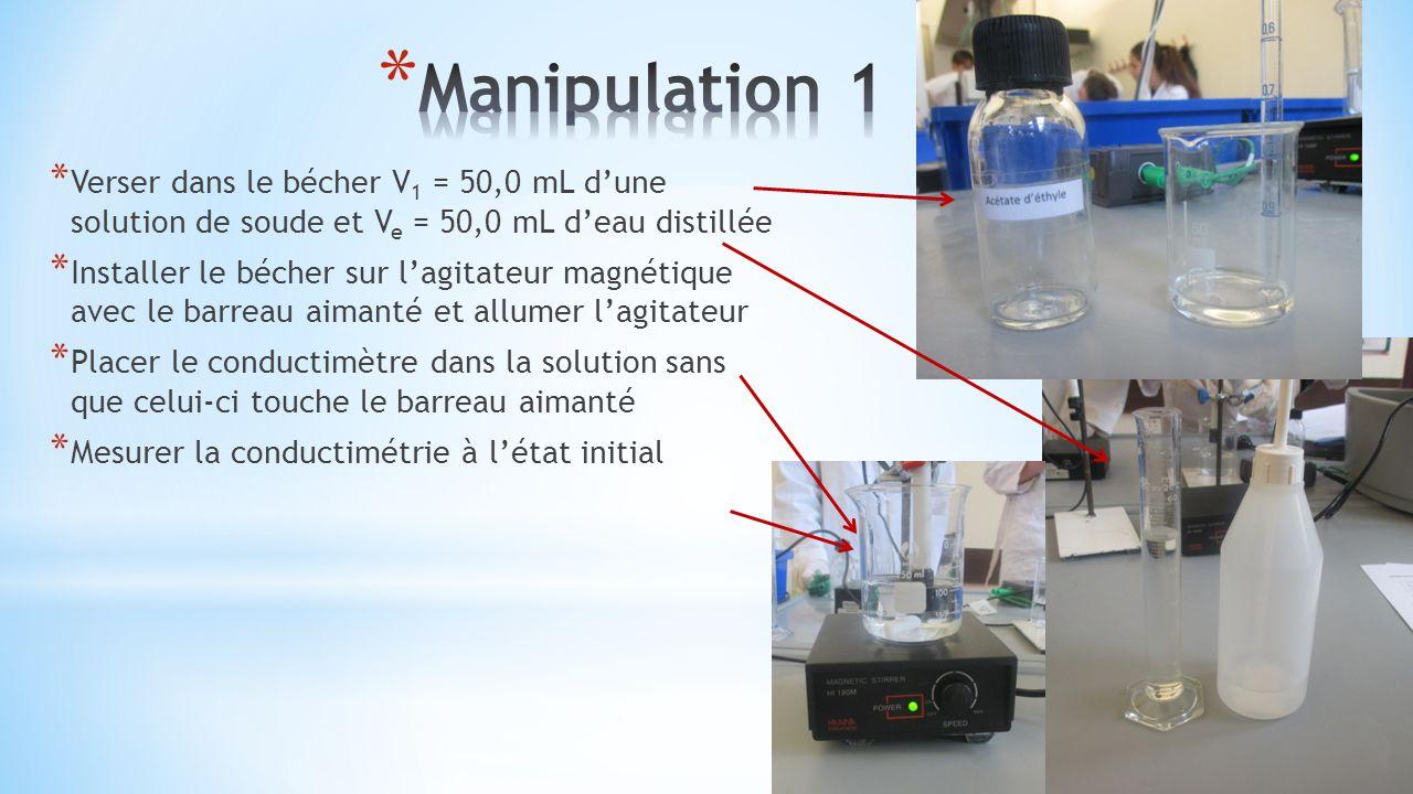 Manipulation 1 Verser dans le bécher V1 = 50,0 mL d'une solution de soude et Ve = 50,0 mL d'eau distillée.