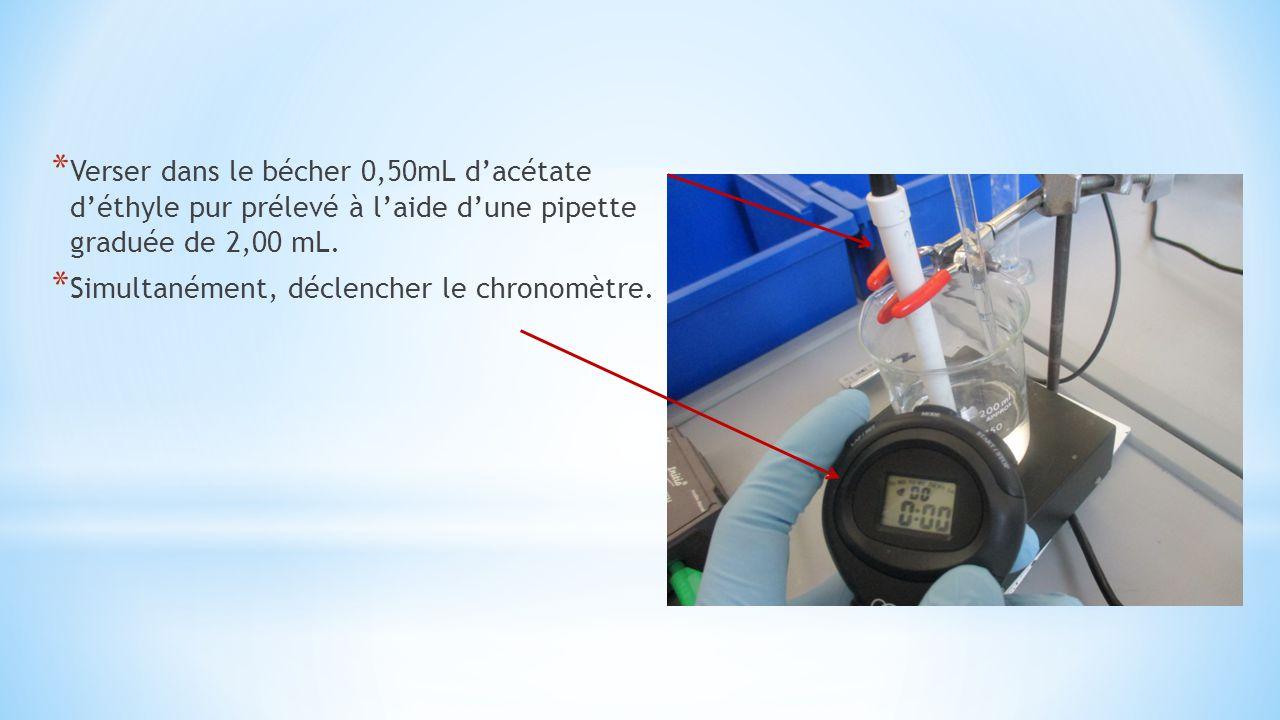 Verser dans le bécher 0,50mL d'acétate d'éthyle pur prélevé à l'aide d'une pipette graduée de 2,00 mL.