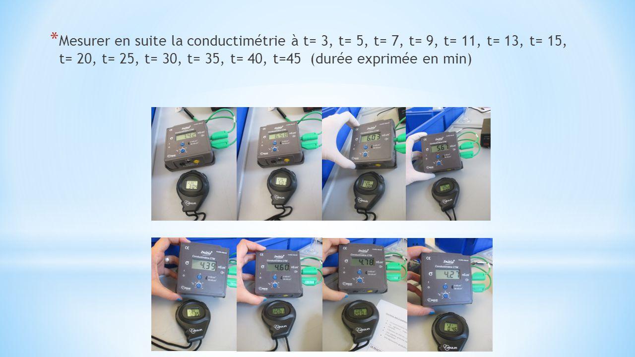 Mesurer en suite la conductimétrie à t= 3, t= 5, t= 7, t= 9, t= 11, t= 13, t= 15, t= 20, t= 25, t= 30, t= 35, t= 40, t=45 (durée exprimée en min)
