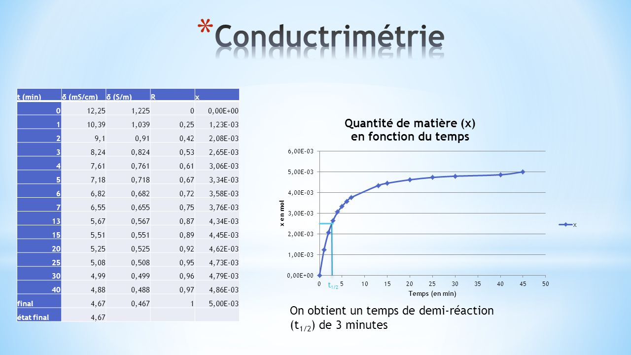 Conductrimétrie t (min) δ (mS/cm) δ (S/m) R. x. 12,25. 1,225. 0,00E+00. 1. 10,39. 1,039. 0,25.