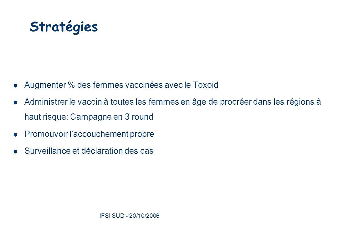 Stratégies Augmenter % des femmes vaccinées avec le Toxoid