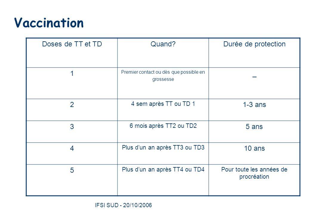 Vaccination Doses de TT et TD Quand Durée de protection 1 _ 2 1-3 ans