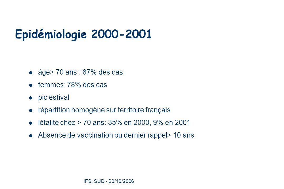 Epidémiologie 2000-2001 âge> 70 ans : 87% des cas
