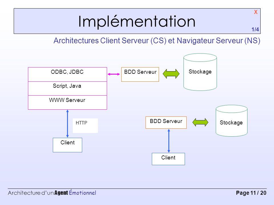 Implémentation X. 1/4. Architectures Client Serveur (CS) et Navigateur Serveur (NS) Client. WWW Serveur.