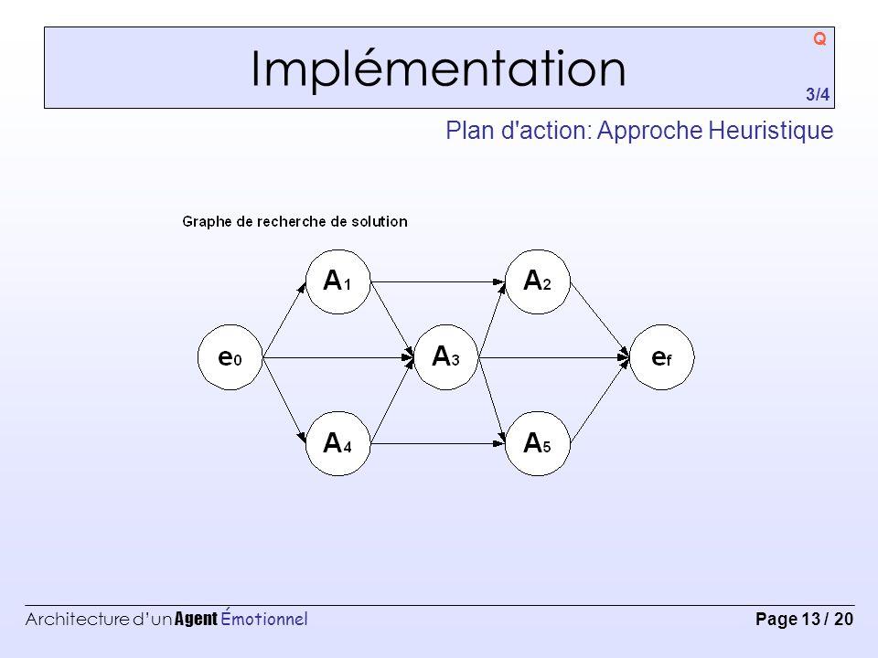 Implémentation Plan d action: Approche Heuristique Q 3/4