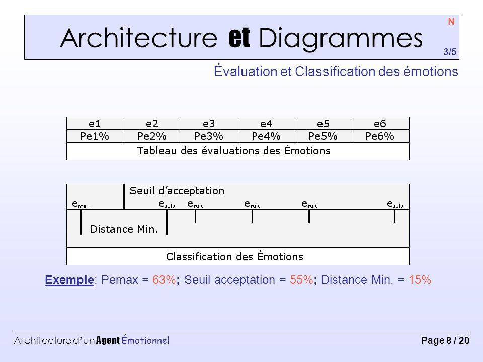 Architecture et Diagrammes