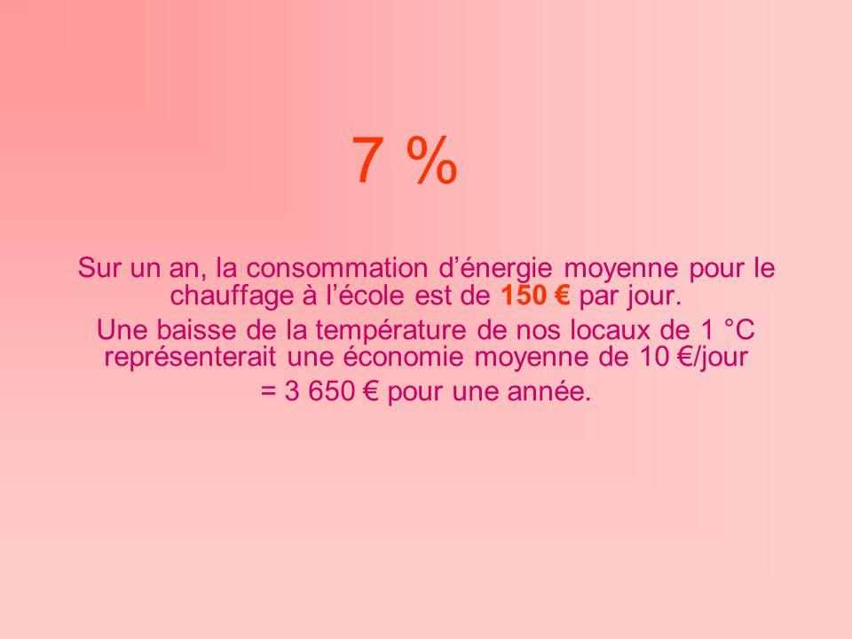 7 % Sur un an, la consommation d'énergie moyenne pour le chauffage à l'école est de 150 € par jour.
