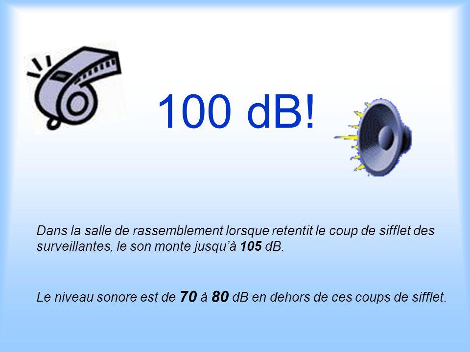 100 dB! Dans la salle de rassemblement lorsque retentit le coup de sifflet des surveillantes, le son monte jusqu'à 105 dB.