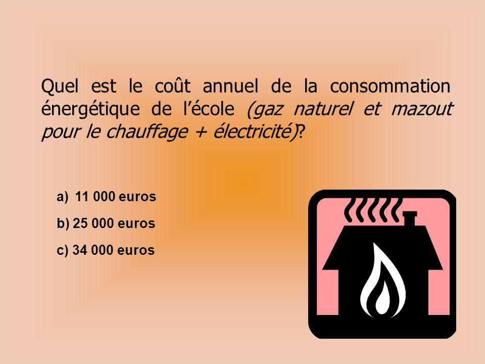 Quel est le coût annuel de la consommation énergétique de l'école (gaz naturel et mazout pour le chauffage + électricité)