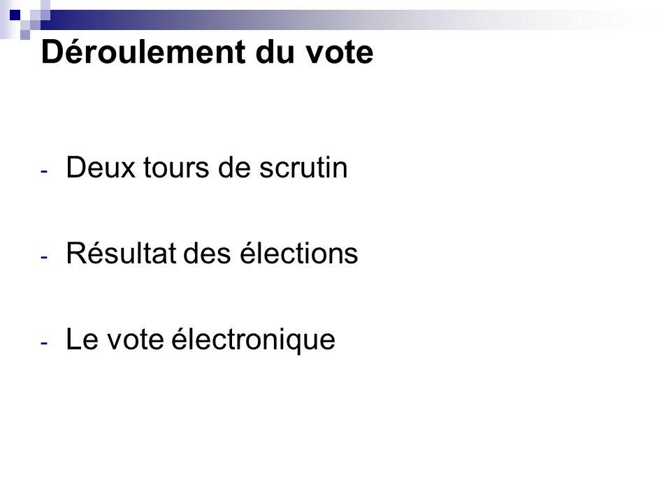 Déroulement du vote Deux tours de scrutin Résultat des élections