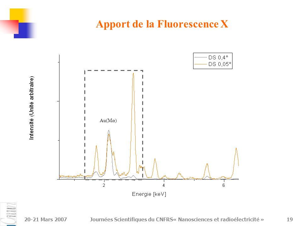 Apport de la Fluorescence X