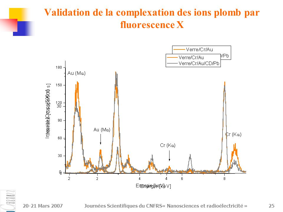 Validation de la complexation des ions plomb par fluorescence X