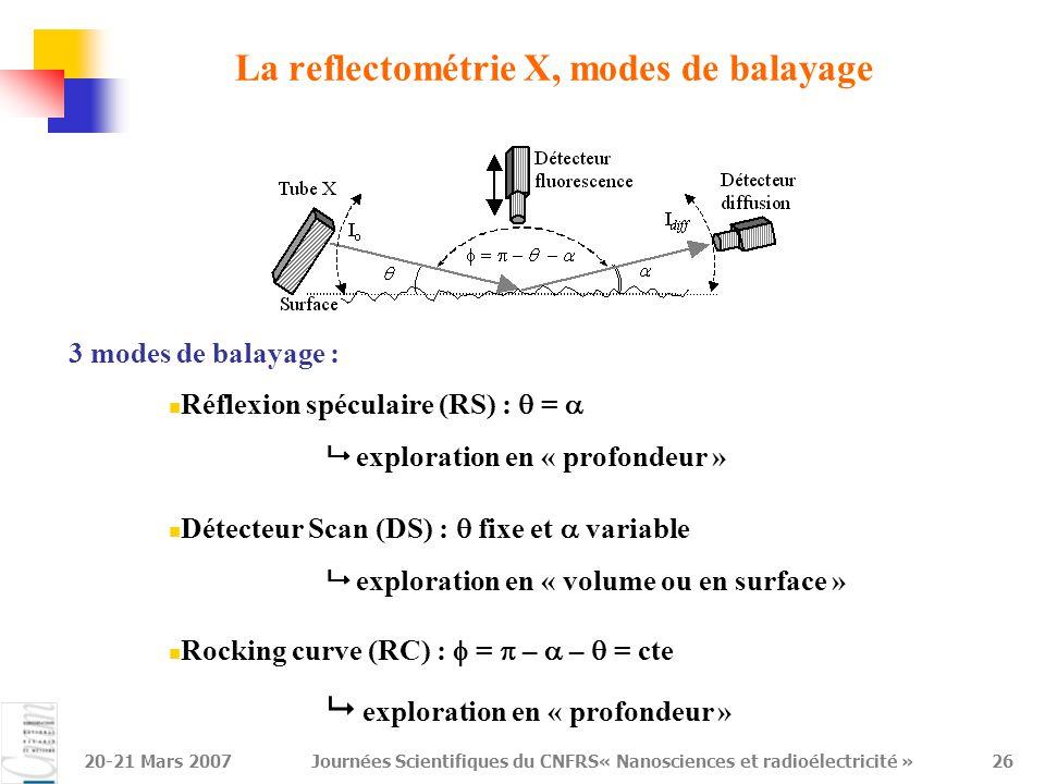 La reflectométrie X, modes de balayage