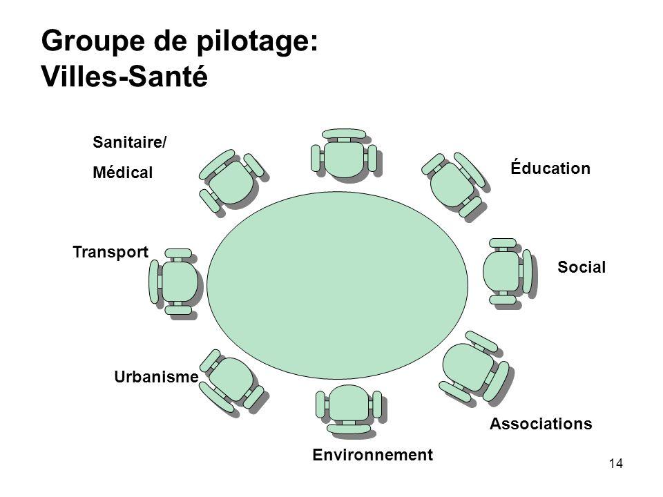 Groupe de pilotage: Villes-Santé