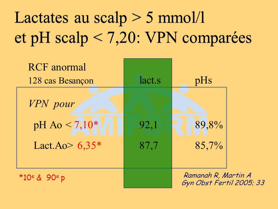 Lactates au scalp > 5 mmol/l et pH scalp < 7,20: VPN comparées
