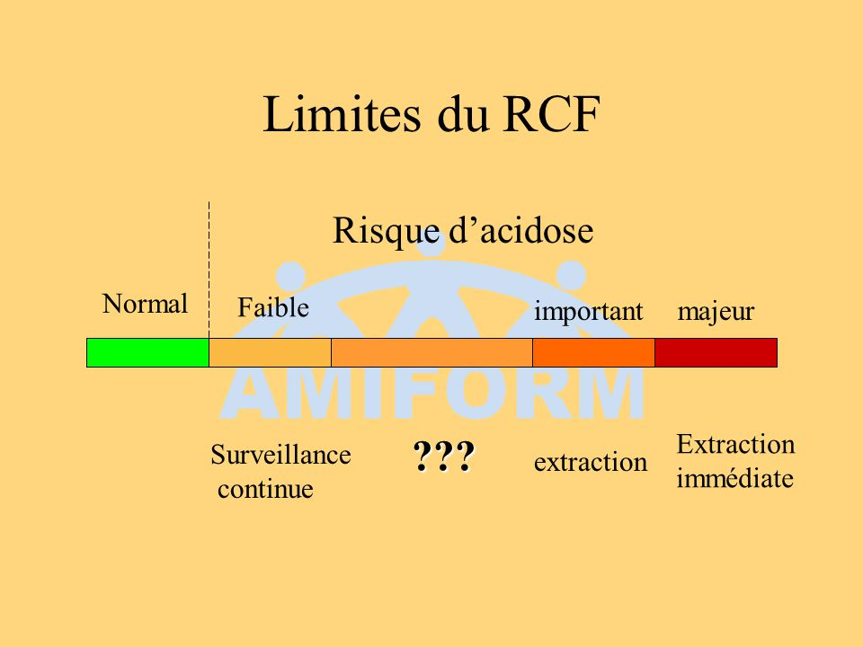 Limites du RCF Risque d'acidose Normal Faible important majeur