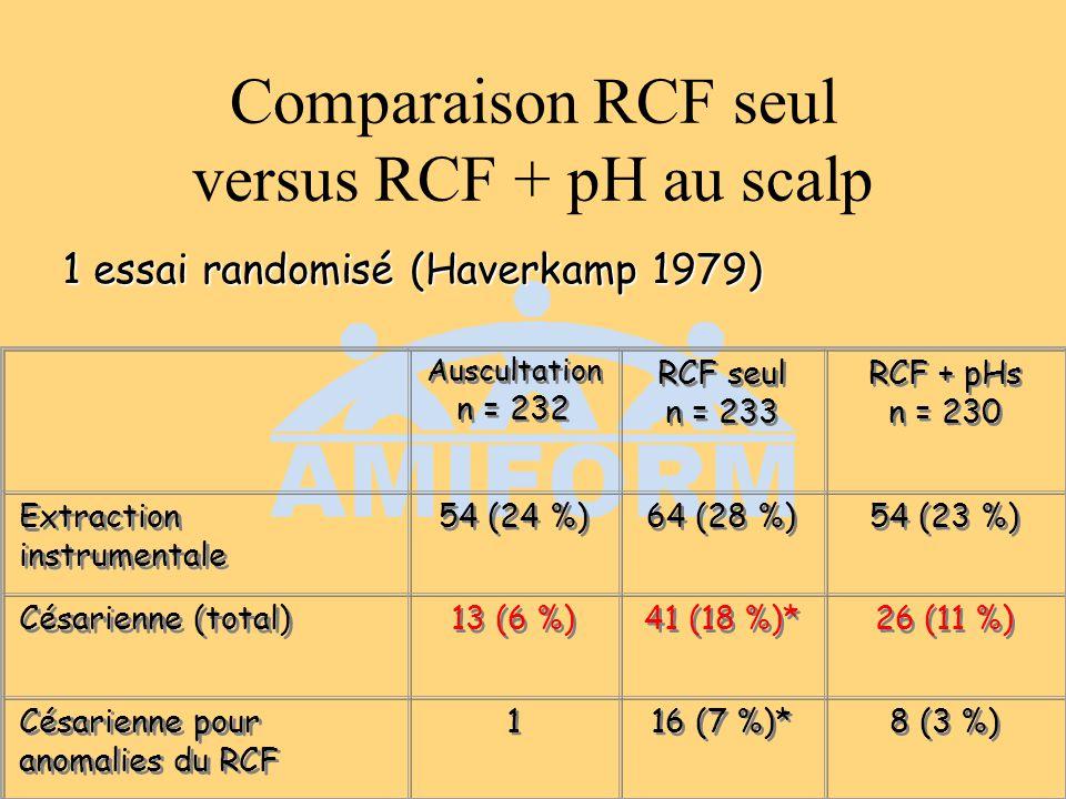 Comparaison RCF seul versus RCF + pH au scalp