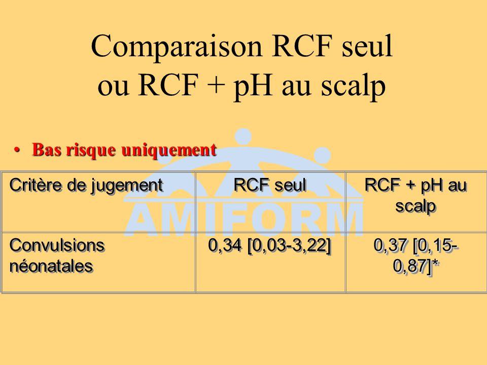 Comparaison RCF seul ou RCF + pH au scalp