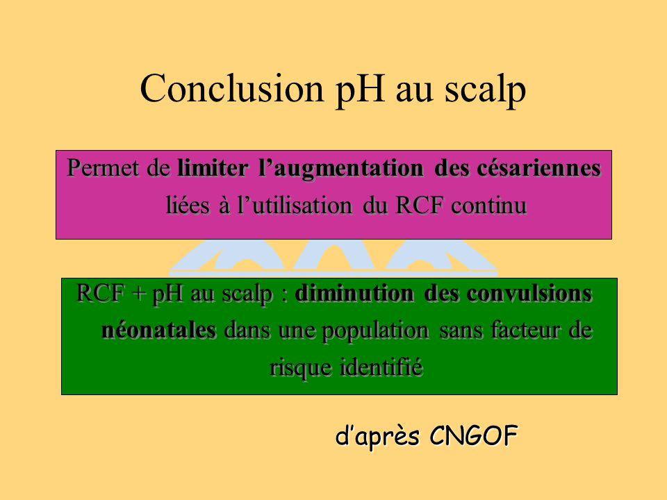 Conclusion pH au scalp Permet de limiter l'augmentation des césariennes liées à l'utilisation du RCF continu.