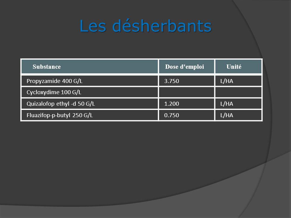 Les désherbants Substance Dose d emploi Unité Propyzamide 400 G/L