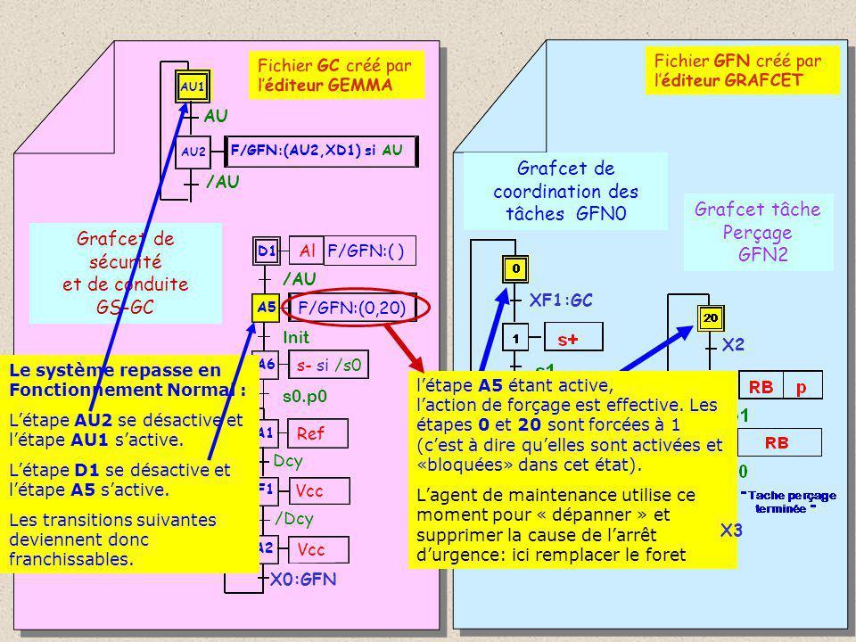 Grafcet de coordination des tâches GFN0