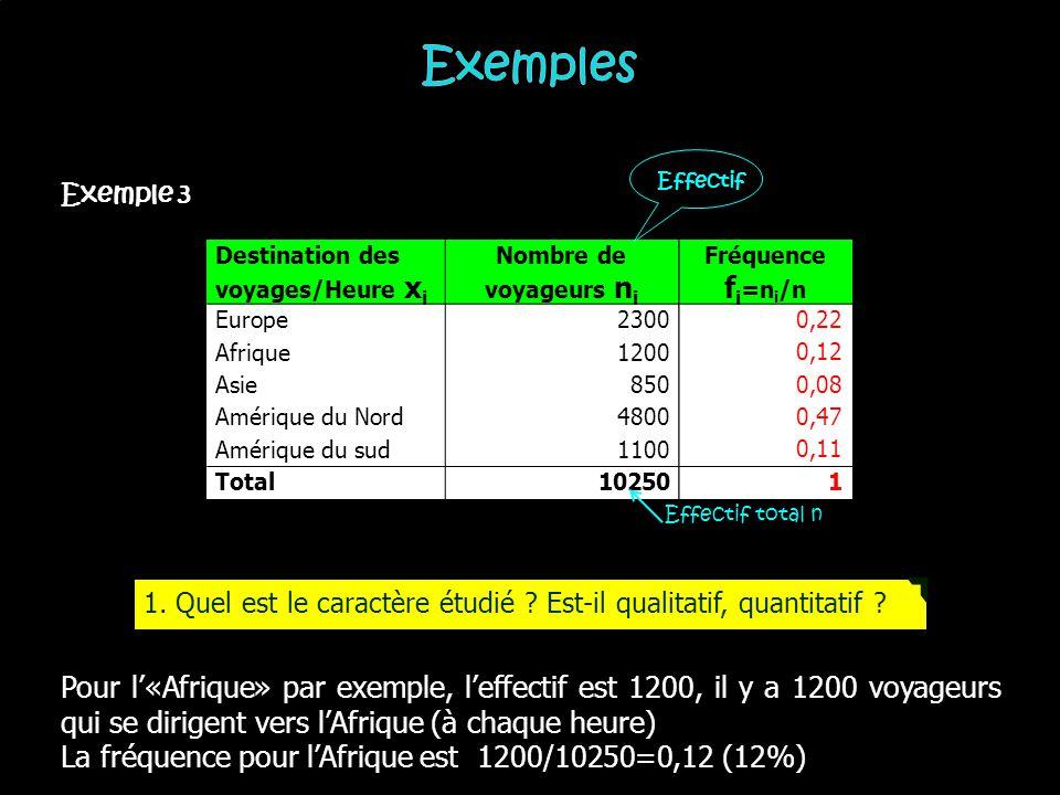 Exemples Effectif. Exemple 3. Destination des voyages/Heure xi. Nombre de voyageurs ni. Europe.