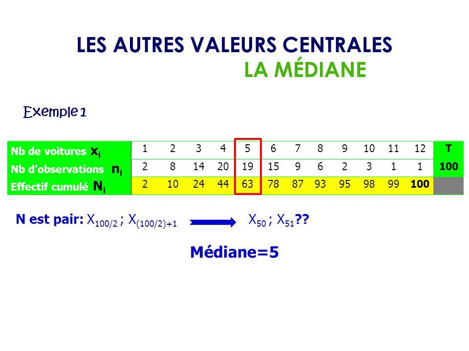 LES AUTRES VALEURS CENTRALES
