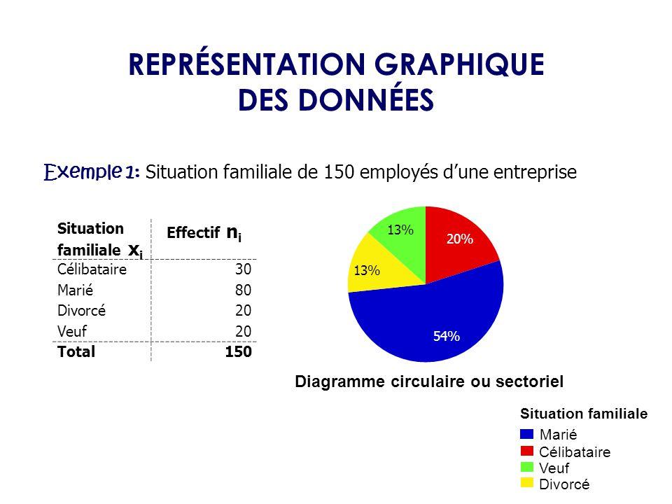 REPRÉSENTATION GRAPHIQUE Diagramme circulaire ou sectoriel