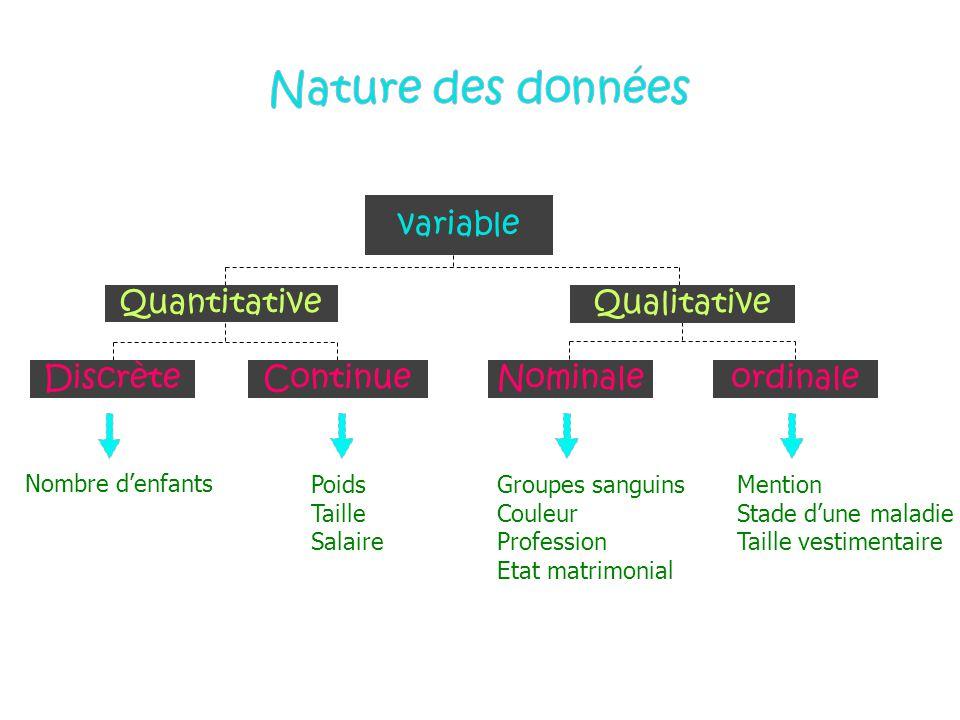 Nature des données variable Qualitative Quantitative Discrète Continue