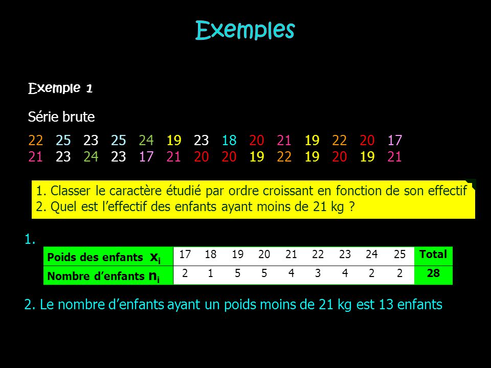 Exemples Exemple 1. Série brute. 22 25 23 25 24 19 23 18 20 21 19 22 20 17.