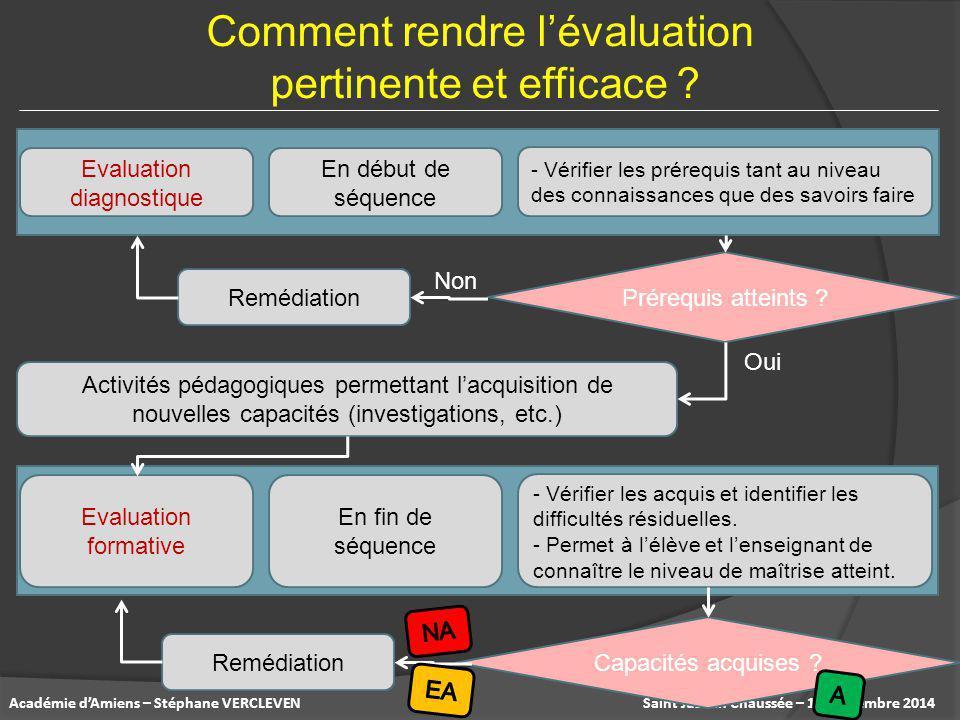 Comment rendre l'évaluation pertinente et efficace