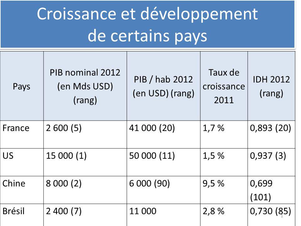 Croissance et développement de certains pays