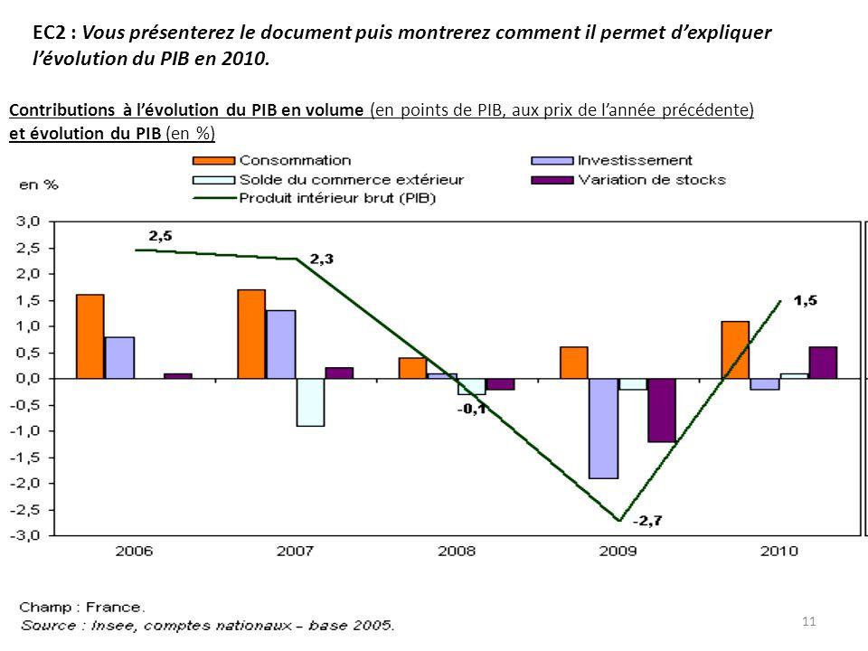 EC2 : Vous présenterez le document puis montrerez comment il permet d'expliquer l'évolution du PIB en 2010.