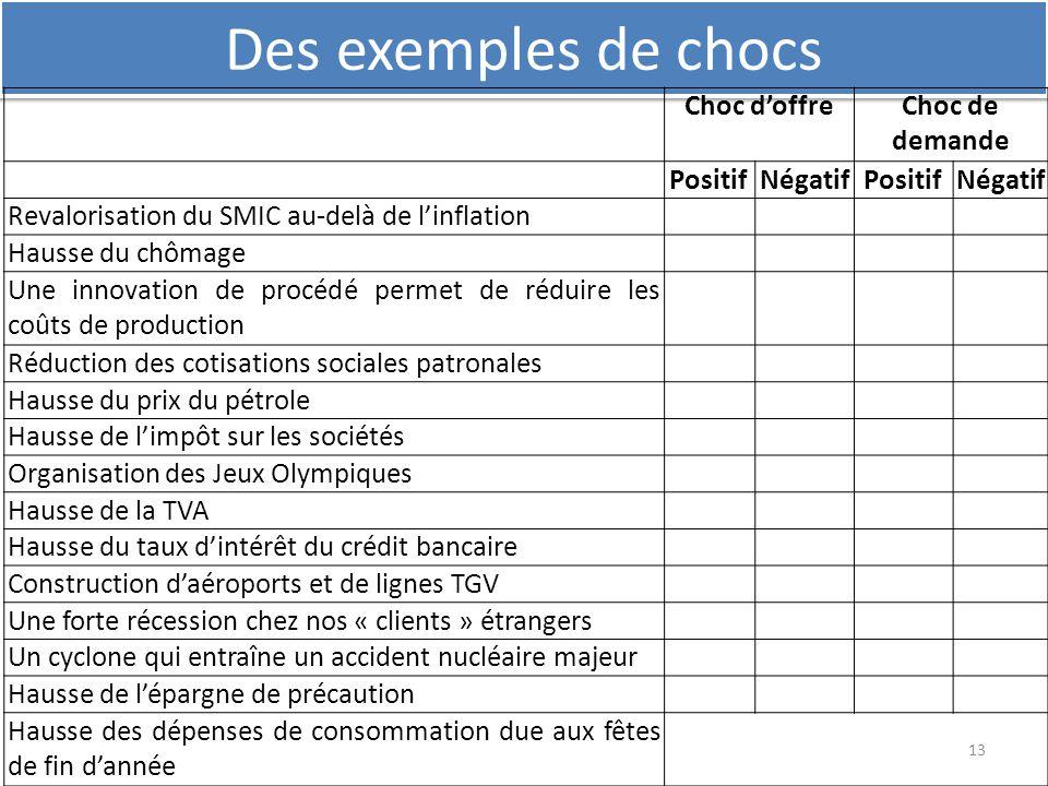Des exemples de chocs Choc d'offre Choc de demande Positif Négatif