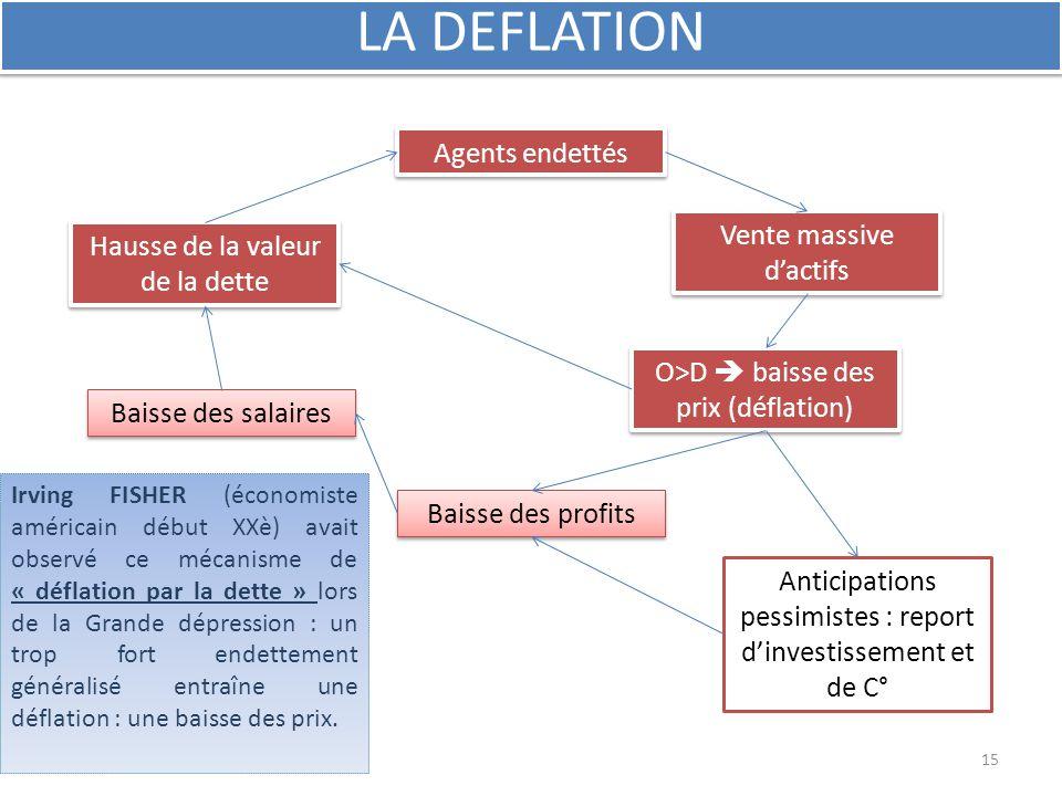 LA DEFLATION Agents endettés Vente massive d'actifs