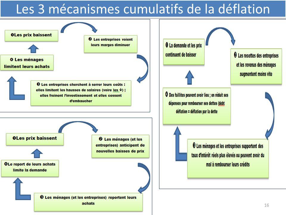Les 3 mécanismes cumulatifs de la déflation
