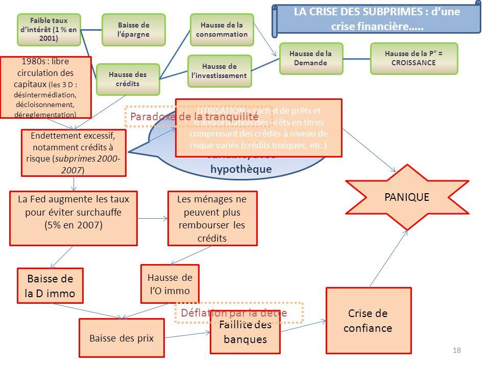LA CRISE DES SUBPRIMES : d'une crise financière…..