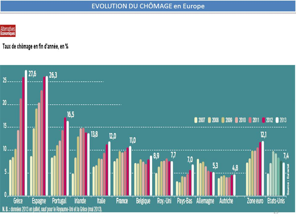 EVOLUTION DU CHÔMAGE en Europe