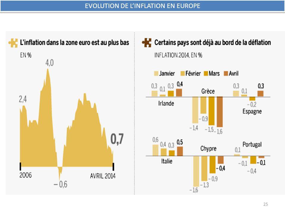 EVOLUTION DE L'INFLATION EN EUROPE