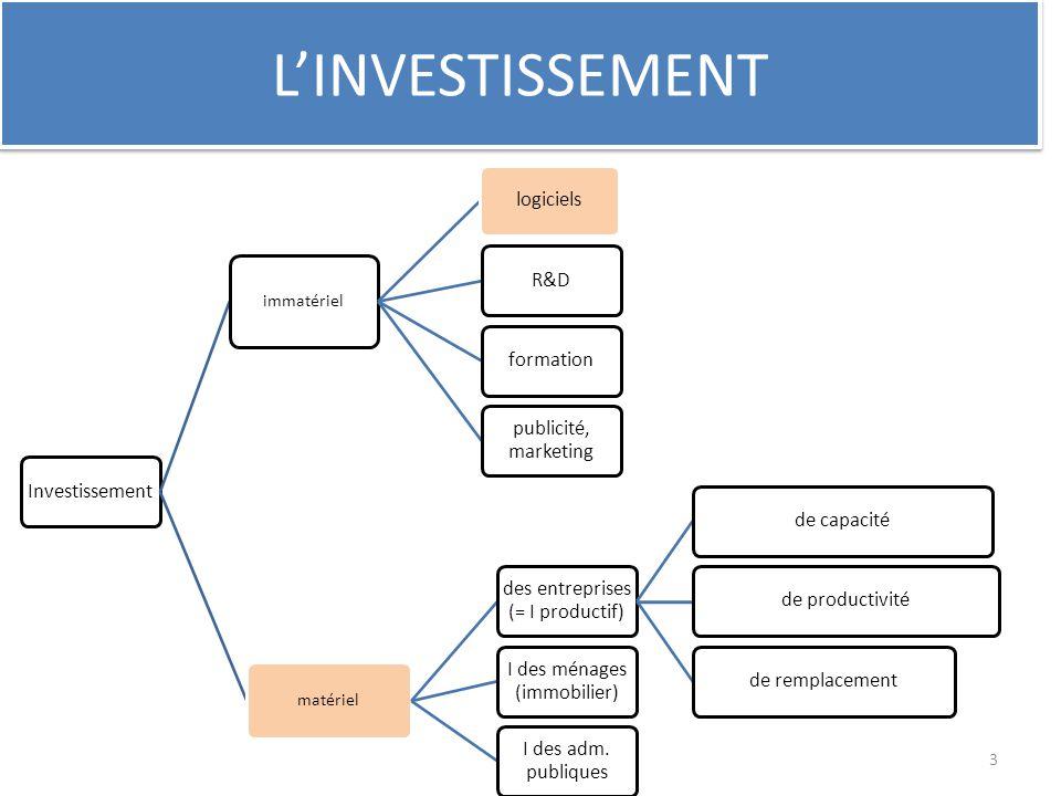 L'INVESTISSEMENT immatériel matériel Investissement logiciels R&D