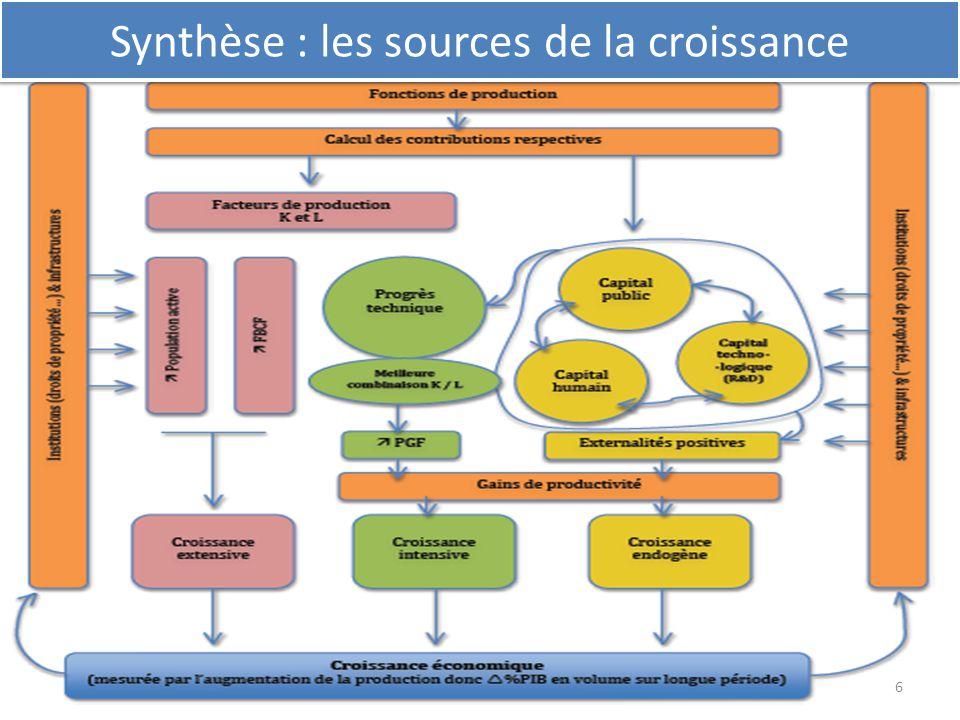 Synthèse : les sources de la croissance