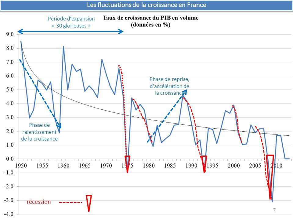 Les fluctuations de la croissance en France