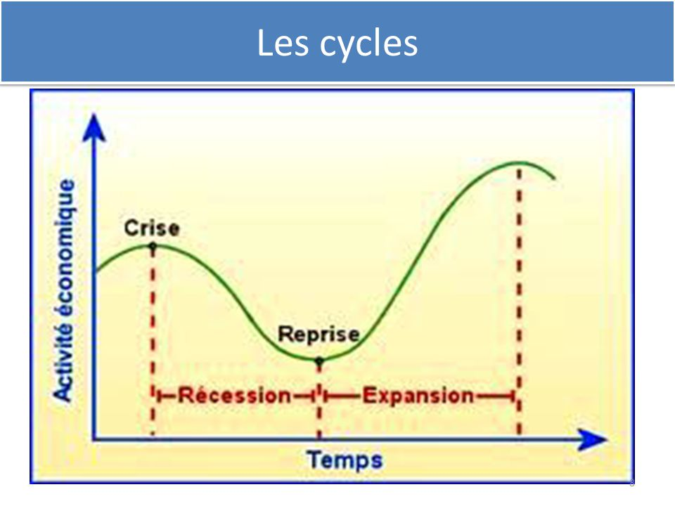 Les cycles