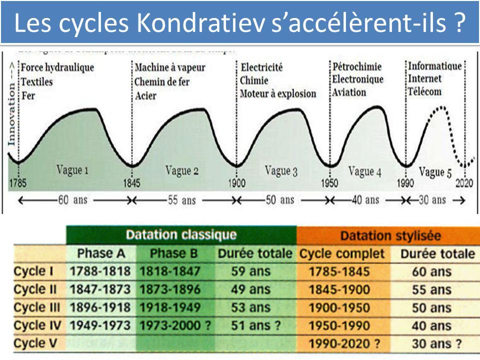 Les cycles Kondratiev s'accélèrent-ils